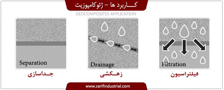 کاربرد ژئوکامپوزیت-زهکشی-فیلتراسیون-جداسازی