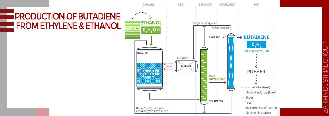 Production of butadiene from ethylene & ethanol
