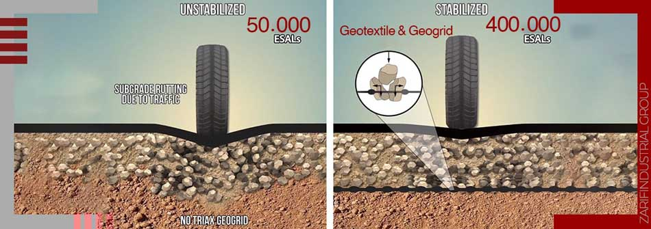 Strengthening the effect of geotextile and protection of asphalt