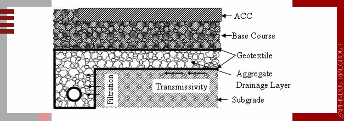 Geotextile filtration mechanism