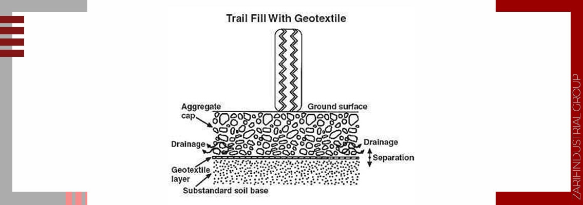 Geotextile separation mechanism in Geotextile Installation